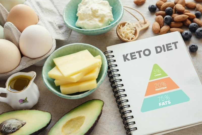 Keto Diet? What is it and can I use Shaklee? Hint: YES